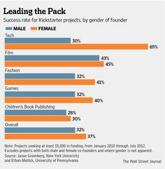 Women tend to launch businesses with less financing than men and have more difficulty raising funding. But early data suggest that women are outperforming men in raising money via crowdfunding sites, such as Kickstarter and Indiegogo. How To Raise Money, Book Publishing, Raising, Childrens Books, Innovation, Gap, Success, Infographics, Facts
