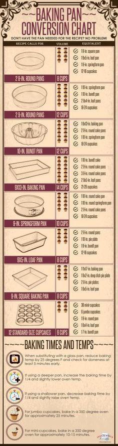 Baking Pan Conversion Chart: busy moms, healthy moms, health tips, healthy food, health and fitness
