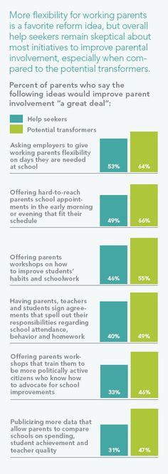 More flexibility for working parents is a favorite reform idea, but overall help seekers remain skeptical about most initiatives to improve parental involvement, especially when compared to the potential transformers.