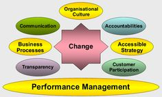 CEO's Lead the Change - Thoughts - Sales Strategies for Technology Companies