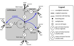 Understanding Recurrent Neural Networks: The Preferred Neural Network for Time-Series Data An LSTM-block