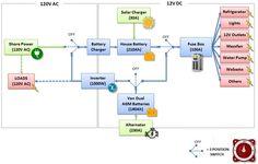 Electrical-Diagram-Logical-Ford-Transit-Camper-Van-V2.jpg 926 × 589 pixlar