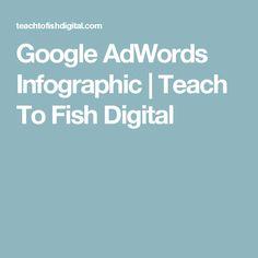 Google AdWords Infographic | Teach To Fish Digital