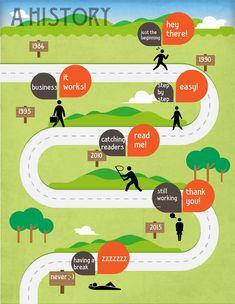 Illustrative Infografiken erobern die Start-up-Szene und Marketing-Bereiche – warum das so ist und welche Tools dafür gut geeignet sind ... Gelungene Infografiken geben dem Betrachter einen schnellen Einblick in Wissensfelder, die sich ansonsten nur durch die Sichtung üppiger Datenbestände erschließen würden. Oder sie erhellen komplexe Sachzusammenhänge und verworrene Abhängigkeitsverhältnisse. Lange Zeit jedoch hielt man nicht...