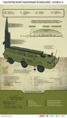Тактический ракетный комплекс «Точка-У». Инфографика | Инфографика | Вопрос-Ответ | Аргументы и Факты
