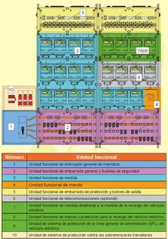 Periodic Table, Diagram, Electric Power, Architecture, Periodic Table Chart, Periotic Table