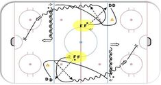 Hockey Share Drill of the Week: 2 Pass 2 Shot - Hockey Coaching Tips & Videos by the Pros Hockey Workouts, Hockey Drills, Dek Hockey, Outdoor Rink, Passing Drills, Tennis Grips, Hockey Training, Hockey Coach, Ice Rink