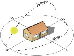 Orientation of Buildings for Hot and Humid Climates