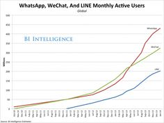 Here's WhatsApp's Massive Usage Numbers Compared To Its Closest Competition