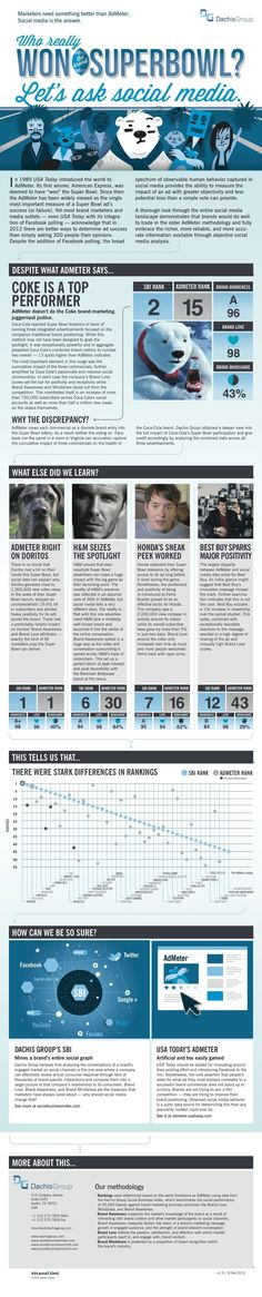 Who really won the Super Bowl - what social media measurement can tell us #socialmediameasurementmedium
