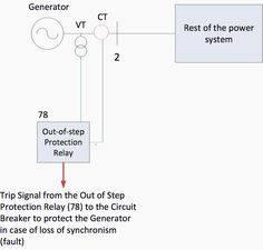 31 best relay protection images on pinterest distance long in this article protective relays are categorized depending on the component which are protect generators transmission lines transformers and loads fandeluxe Choice Image