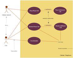 User Story, Cellular Network, Image Formats, Data Charts, Use Case, Sample Resume, Diagram, Templates, Blog