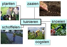 woordweb tuinieren Learning Environments, Spelling, Vocabulary, Weed, Harvest, Planters, Language, Science, Learning