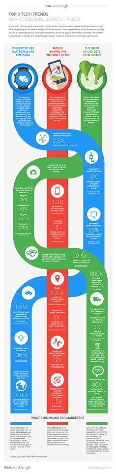 Top 3 #Technology Trends Marketers Should Watch In 2015 - #infographic