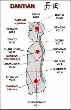 #Dantian #qigong points