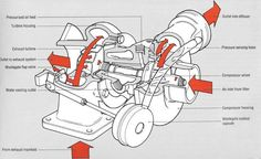 how turbochargers work pinterest engine cars and car stuff rh pinterest com Nissan Frontier Parts Diagram 2000 Nissan Frontier Parts Diagram