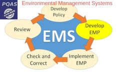 Environment management systems are the frameworks designed towards ensuring adherence to the ISO 14001 certification demands. ISO 14001 lists out the protocols that need to be followed with the objective of environment protection, It includes dimensions like reducing the carbon footprint and pollution quotients so that a generic responsibility towards environment is not faltered. Pollution Prevention, Environmental Management System, Carbon Footprint, No Response