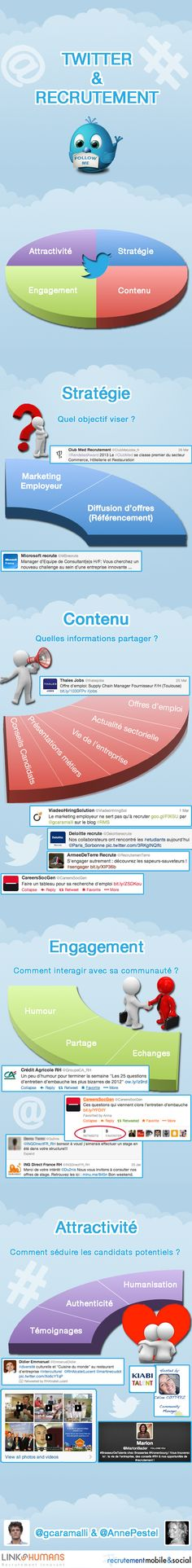 Infographie Twitter et Recrutement