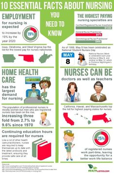 Being a nurse is a job that takes not only a lot of education but also extreme endurance throughout every shift. You might wonder how much a nurse walks during… Nursing Schools Near Me, Online Nursing Schools, Nurse Practitioner Programs, Nurse Anesthetist, Nursing School Scholarships, Nursing Career, Nursing Major, Lpn Nursing, College Nursing