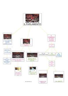 Mappa concettuale vuota da compilare cerca con google for Storia del parlamento italiano