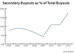 Sober Look: Secondary buyouts exceed corporate acquisitions