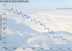 NOAA Arctic Report Card for 2016: Visual highlights | NOAA Climate.gov