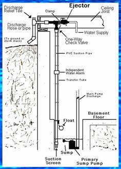 70 best sump pumps images water tables sump pump basin rh pinterest com