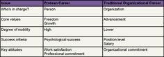 CareerWorx: Protean Career: Become a Master of Change