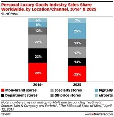 D ici 2025, Bain   Company prévoit également que la part du e-commerce dans  les ventes de produits de luxe se multipliera par 3 et cannibalisera les  volumes ... 566e7c3c163