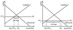 Introduction to Price Ceilings: The Size of a Shortage Depends on Several Factors Factors, Ceilings, Economics, Finance