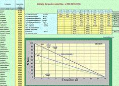 Determinación del poder calorífico de una mezcla de gas http://ht.ly/BUsM8 | #Isoluciones #PlanillasExcel #Quimica