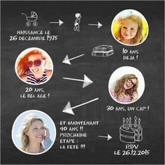 Carte d'invitation anniversaire Etapes de vie (personnalisable). Disopnible en 2 formats à partir de 0.95€ sur Popcarte.com !