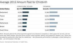 American Way of Birth, Costliest in the World - NYTimes.com