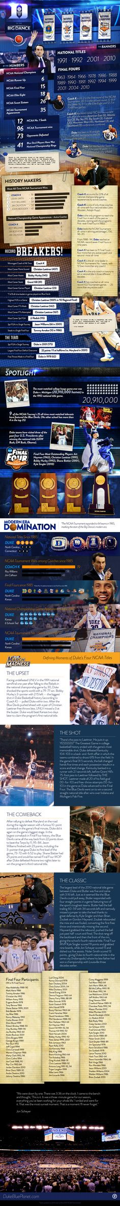 Duke as an infographic