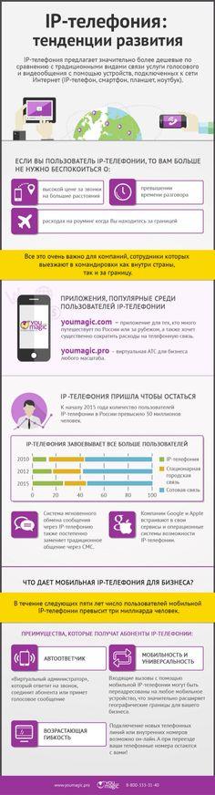 VOIP, IP-телефония, бизнес, ВАТС, Виртуальная АТС, бизнес-телефония, айпи, ip http://www.slideshare.net/AllaNikolaeva1/ip-50333840
