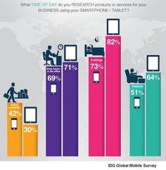SEARCHENGINEWATCH: La usabilidad de los dispositivos móviles, supera a los ordenadores