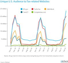 Early Birds: Americans Increasingly Turn to the Web for Tax Info | Nielsen