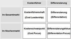 Vier-idealtypische-Modellvarianten-und-mögliche-Geschäftsstrategien
