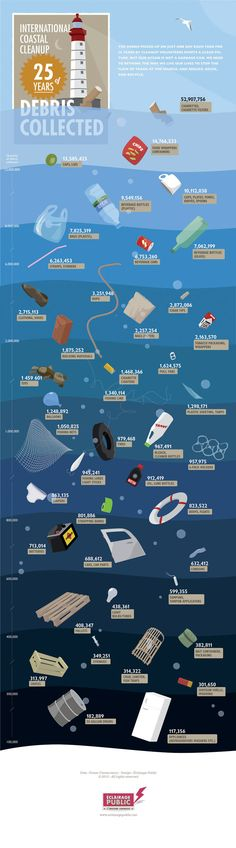 This infographic shows how much trash has been picked up by beach clean up volunteers over the last 25 years. The infographic shows what type of trash has been found on the beach and how many pieces of that kind of trash has been picked up. This starking infographic shows how much we pollute our beaches.     Published by: Eclairage Public