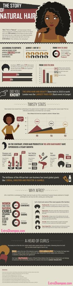 The Story Of Natural Hair #Infographic #Health