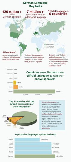 German language - key facts