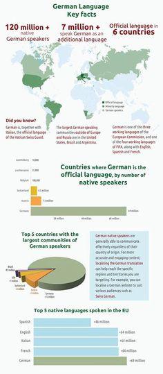 German language - key facts