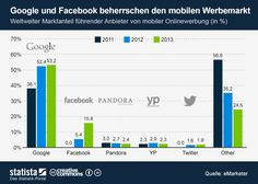 #Infografik: #Google und #Facebook beherrschen den mobilen Werbemarkt | Statista