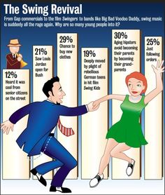 Swing is one of my favorite dances. What about you? What powers The Swing Revival? A graph by The Onion circa 1998.
