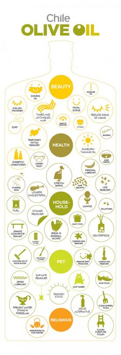 Infographic with just some of the uses of olive oil