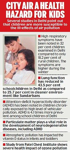 City air - a health hazard for kids. Air Pollution In India, City, News, Children, Health, Young Children, Boys, Health Care, Cities