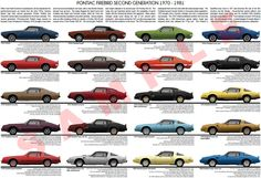 Pontiac Firebird 1970 - 1981 second generation model chart poster print