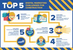 Top 5 Digital Marketing Challenges for Construction