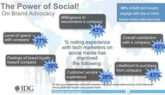 The Power of Social on Brand Advocates #Infographic