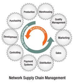 sap-supply-chain-management